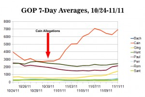 Republican Social Media Averages: More Cain, Gingrich