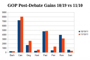 GOP Post-Debate Gains and Losses
