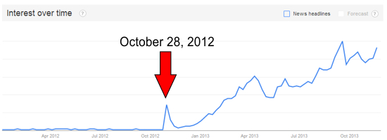 Google Trends graph of Searches on Garcinia Cambogia