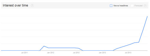 "Google trends shows searches on ""Stufz"" were minimal until mid-2013."